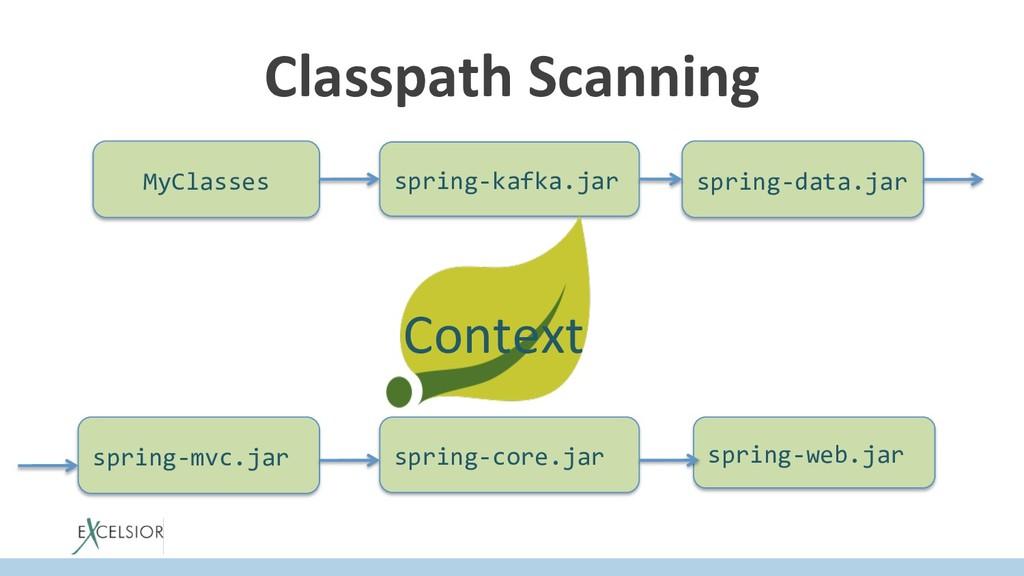 Classpath Scanning MyClasses spring-kafka.jar s...