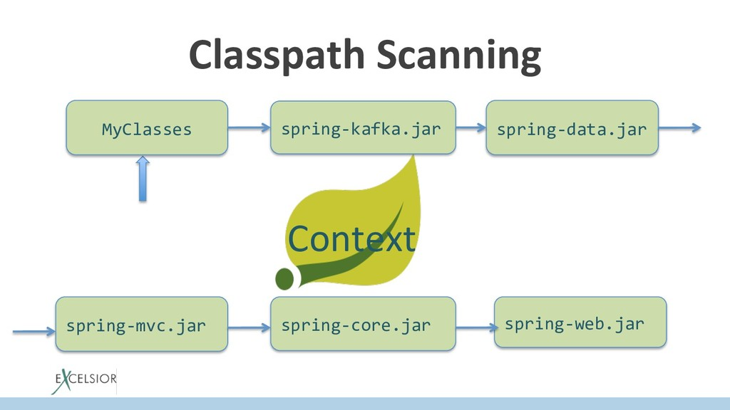 Classpath Scanning Context MyClasses spring-kaf...