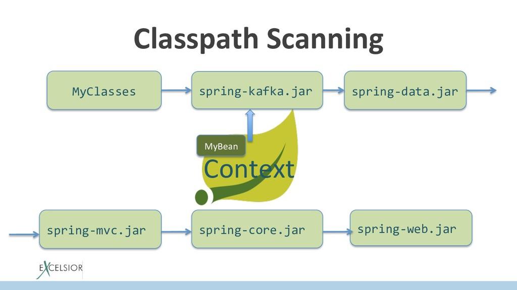 Context Classpath Scanning MyClasses spring-kaf...