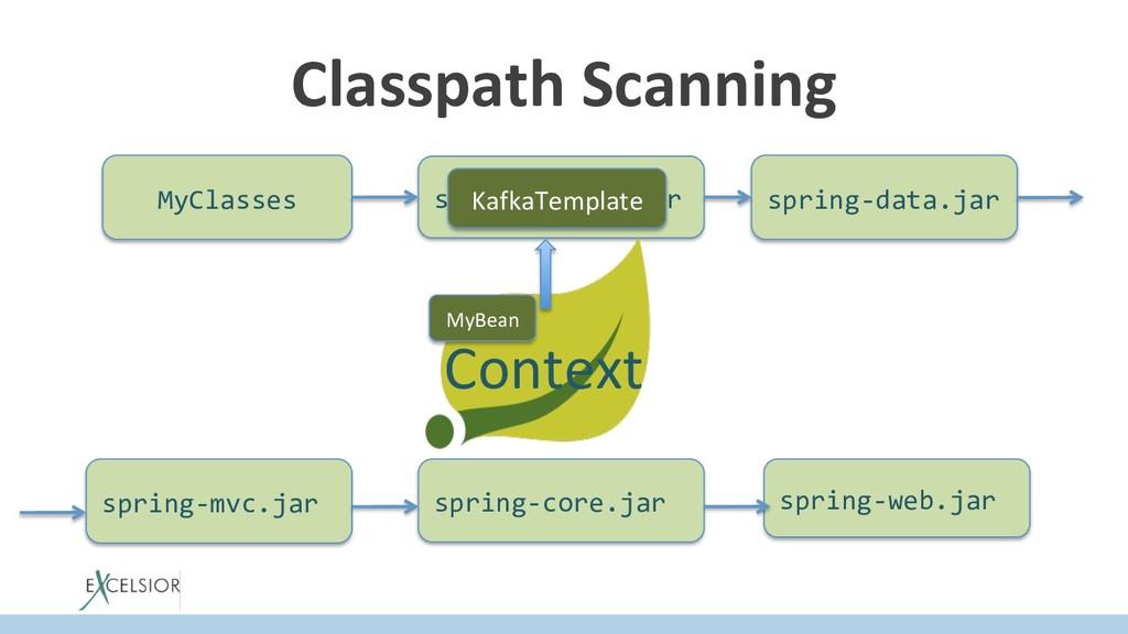 MyClasses spring-kafka.jar spring-data.jar Cont...