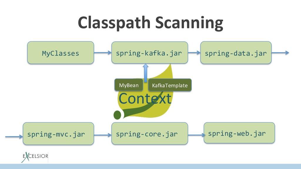 Context Classpath Scanning KafkaTemplate MyClas...