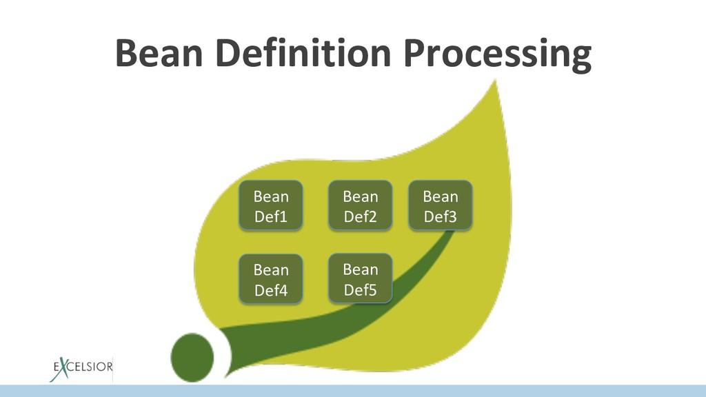 Bean Definition Processing Bean Def1 Bean Def2 ...