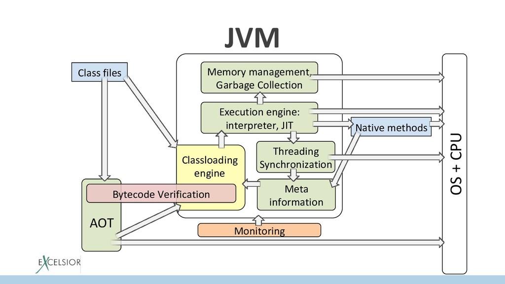 JVM OS + CPU Monitoring AOT Class files Classlo...