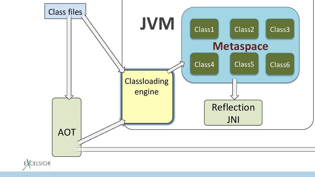 JVM AOT Class files Classloading engine Reflect...