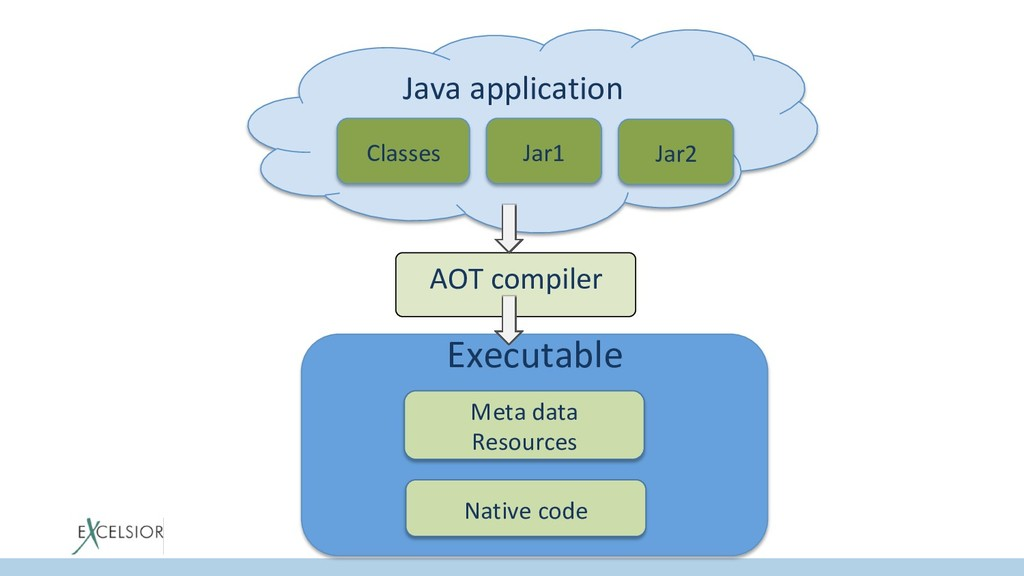 Java application Classes Jar1 Jar2 AOT compiler...