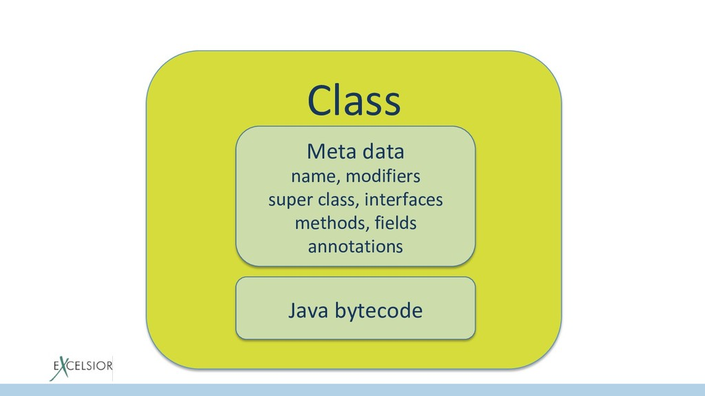 Class Meta data name, modifiers super class, in...