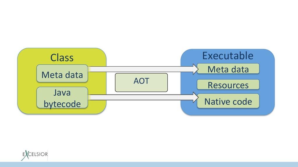 Class Meta data Java bytecode Executable Meta d...