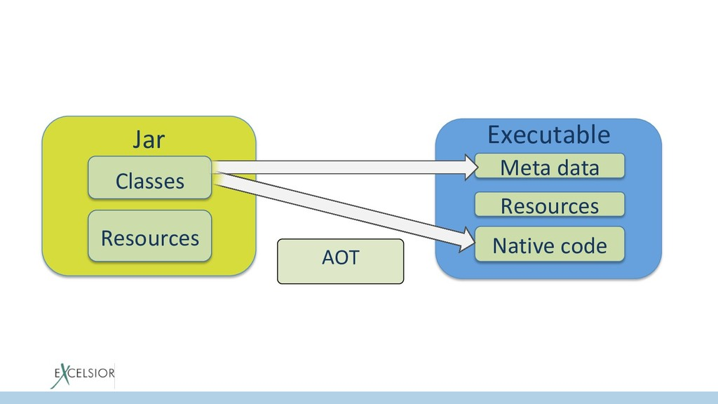 Jar Classes Resources Executable Meta data Nati...