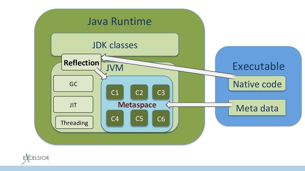 Java Runtime JDK classes JVM Metaspace C1 C2 C3...