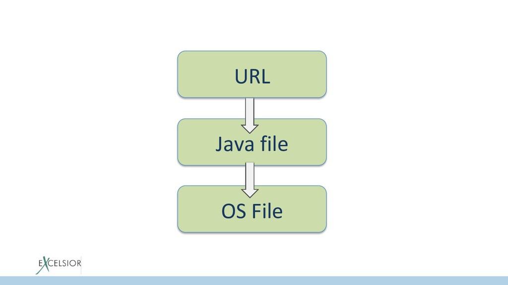 URL Java file OS File