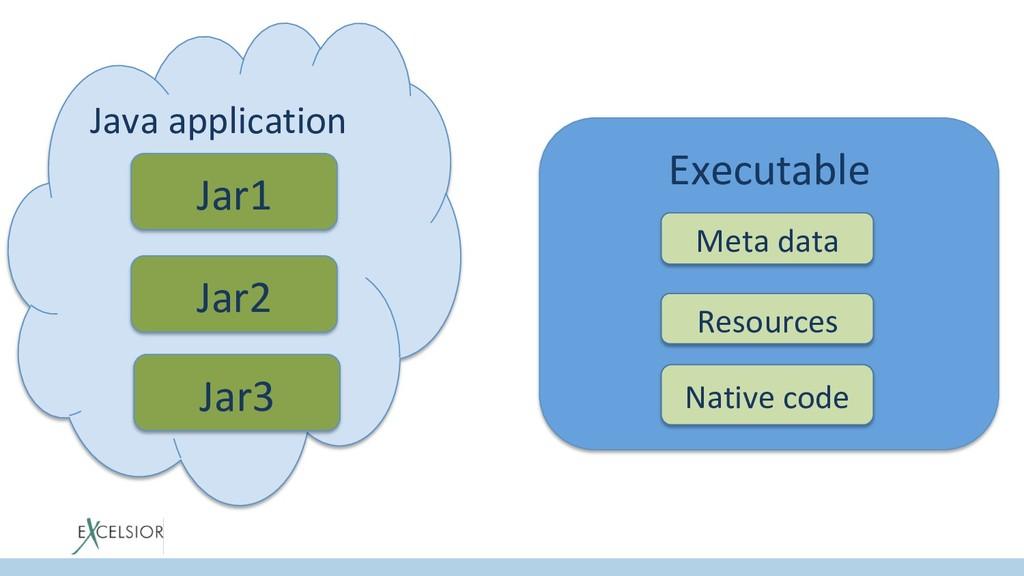 Java application Jar1 Jar2 Jar3 Executable Meta...