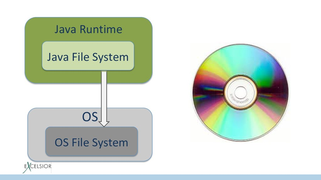 Java Runtime Java File System OS OS File System