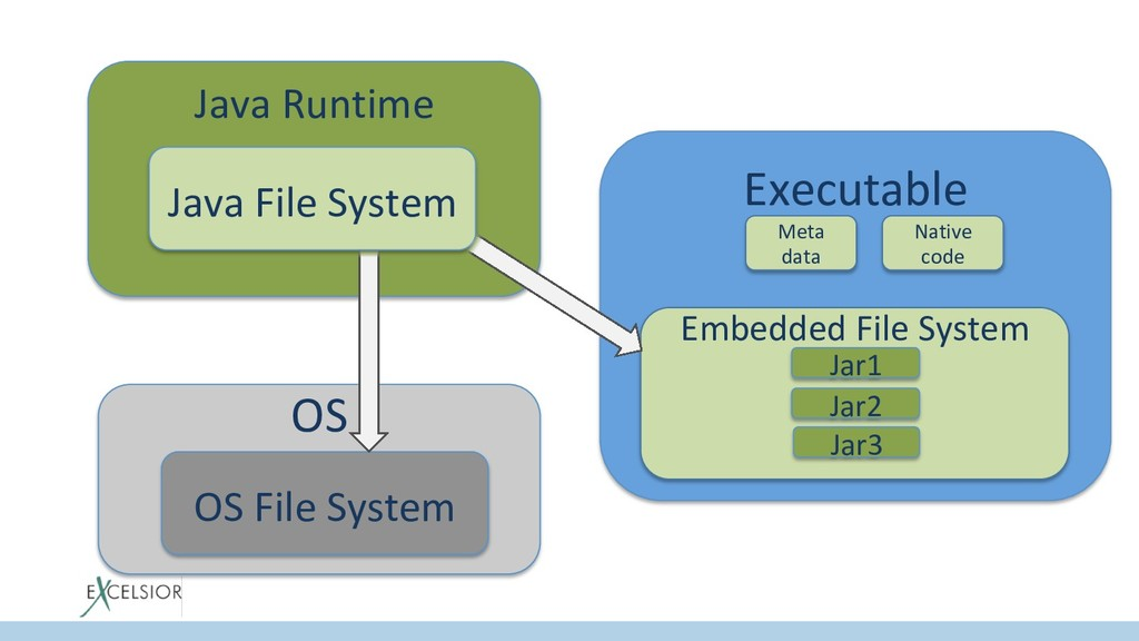 Java Runtime Java File System OS OS File System...