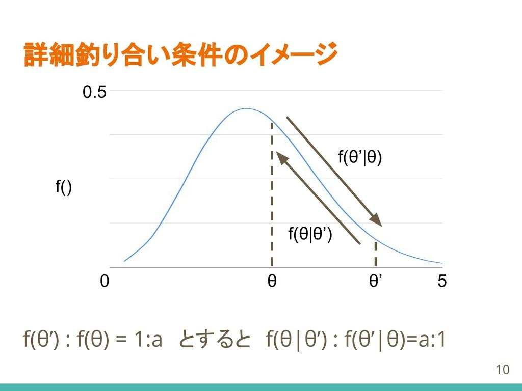 詳細釣り合い条件のイメージ f(θ') : f(θ) = 1:a とすると f(θ|θ') :...