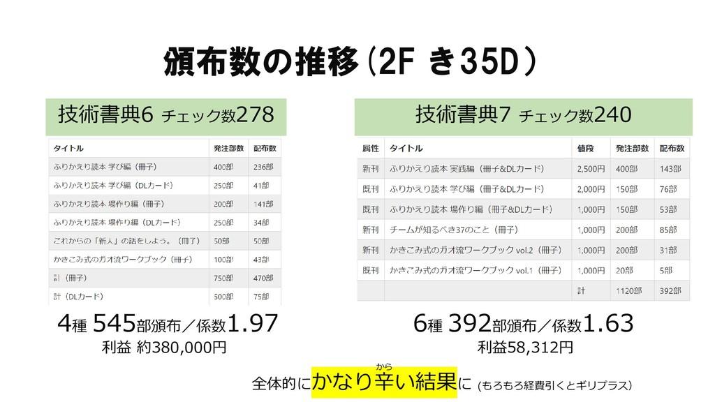 頒布数の推移(2F き35D) 全体的にかなり辛い結果に 技術書典6 チェック数278 技術書...