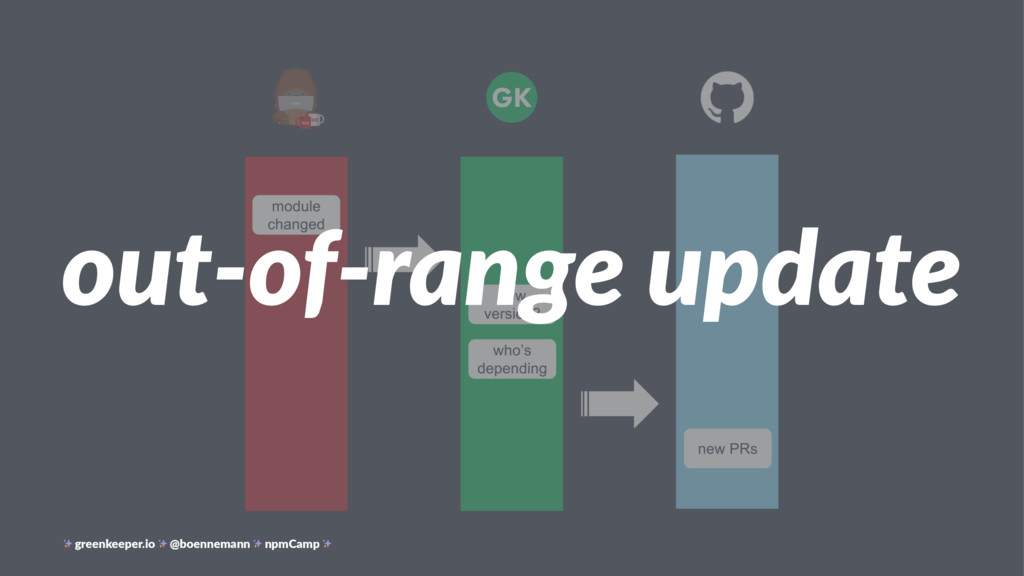 out-of-range update greenkeeper.io @boennemann ...