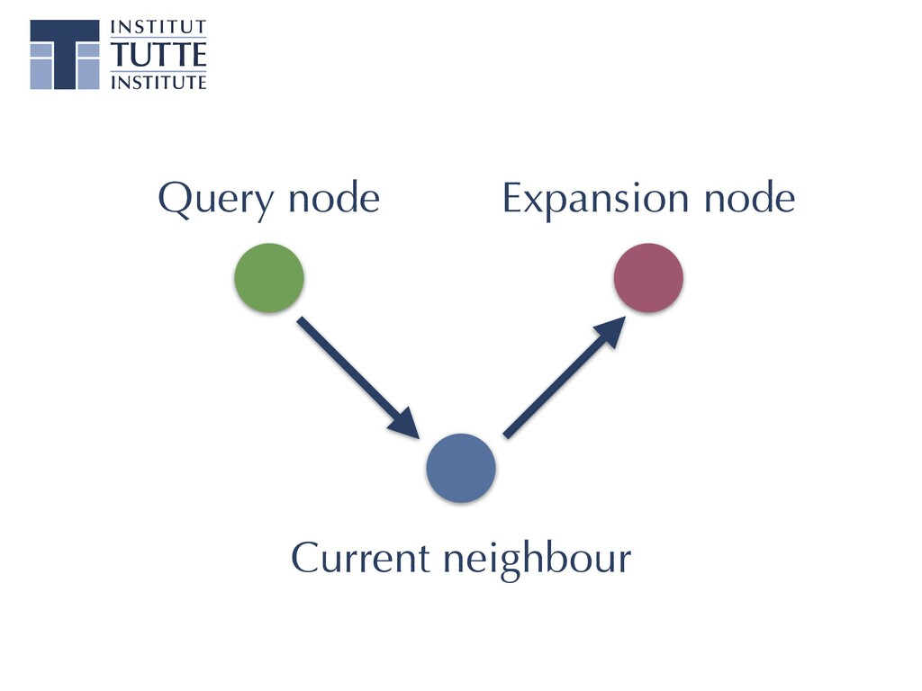 Query node Expansion node Current neighbour