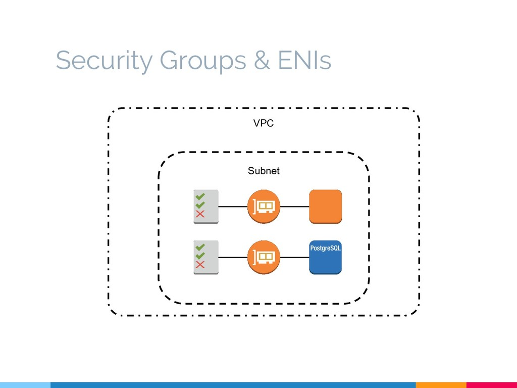 VPC Subnet Security Groups & ENIs