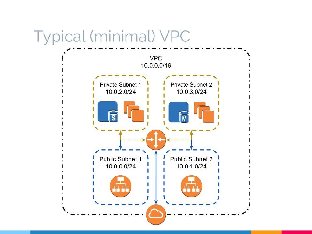 VPC 10.0.0.0/16 Public Subnet 2 10.0.1.0/24 Pub...