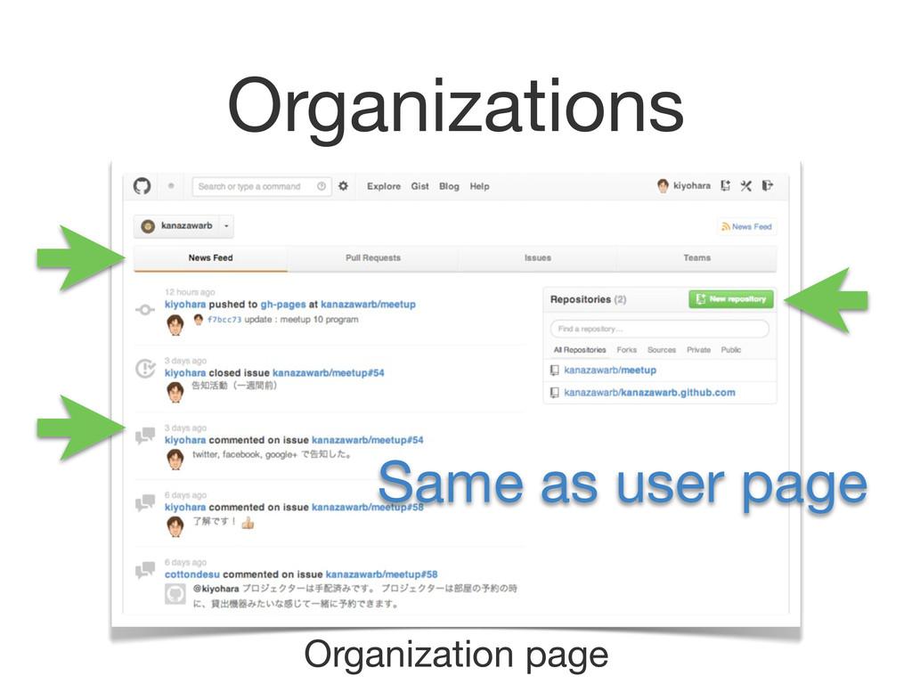 Organizations Organization page Same as user pa...