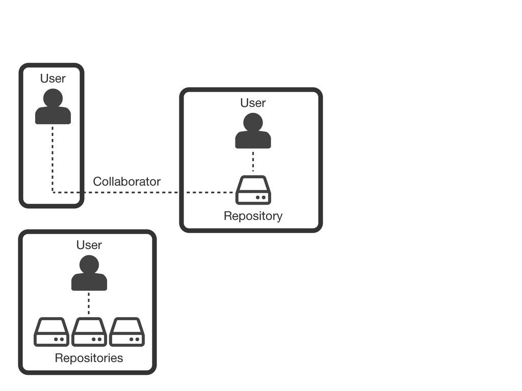 User Repository User Repositories User Collabor...