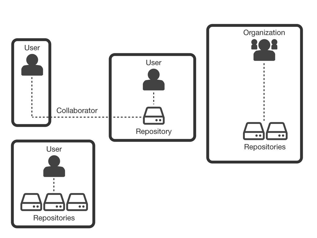 User Repository Organization User Repositories ...