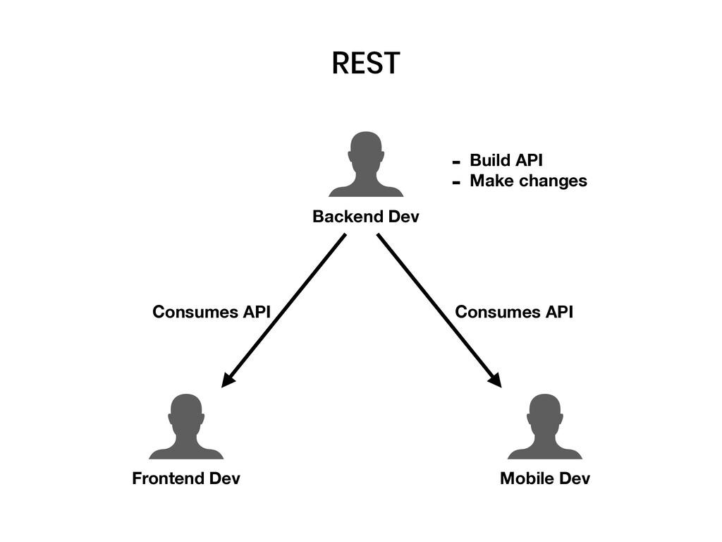 Backend Dev Frontend Dev Mobile Dev - Build API...
