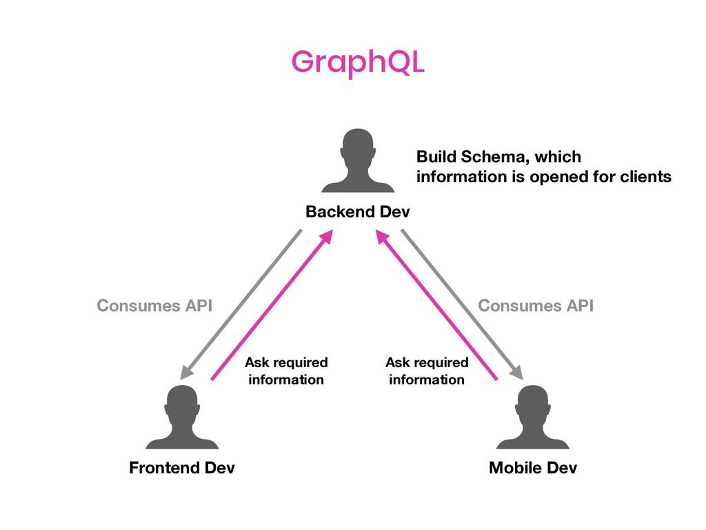 Backend Dev Frontend Dev Mobile Dev Build Schem...