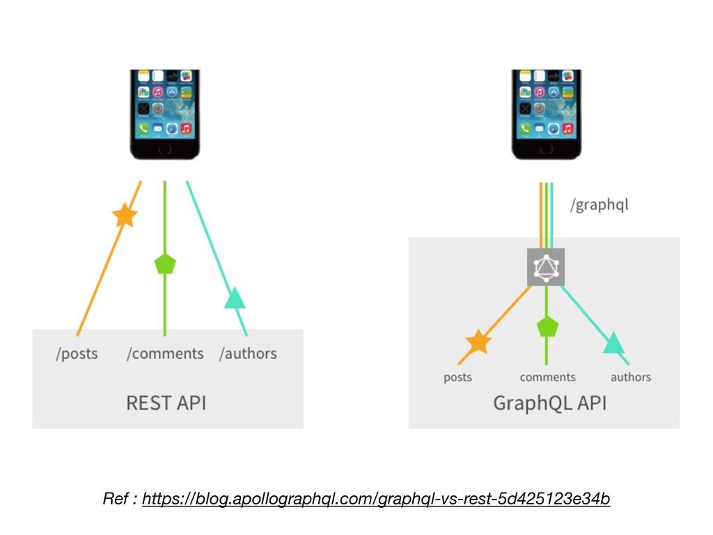 Ref : https://blog.apollographql.com/graphql-vs...