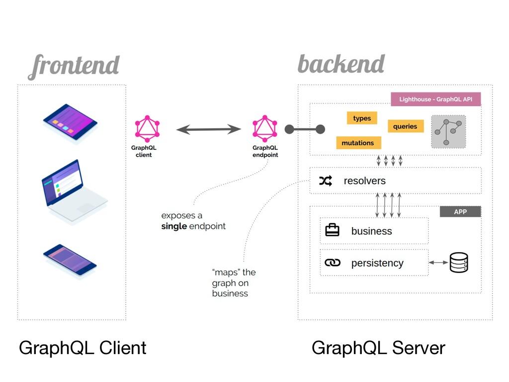 GraphQL Server GraphQL Client