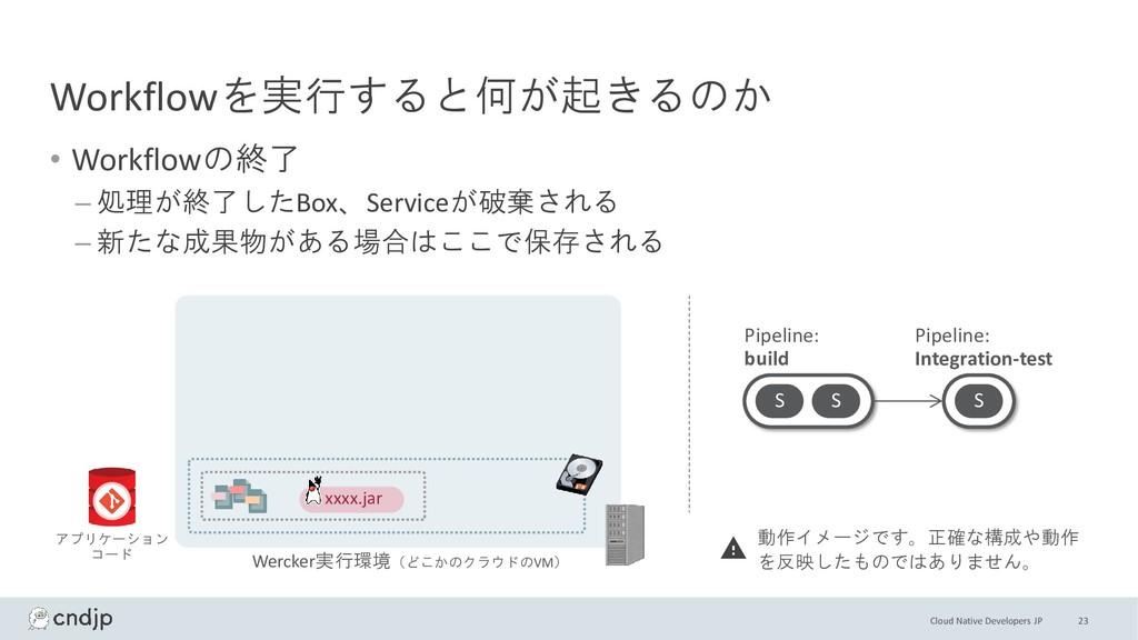 Cloud Native Developers JP Workflowを実行すると何が起きるの...