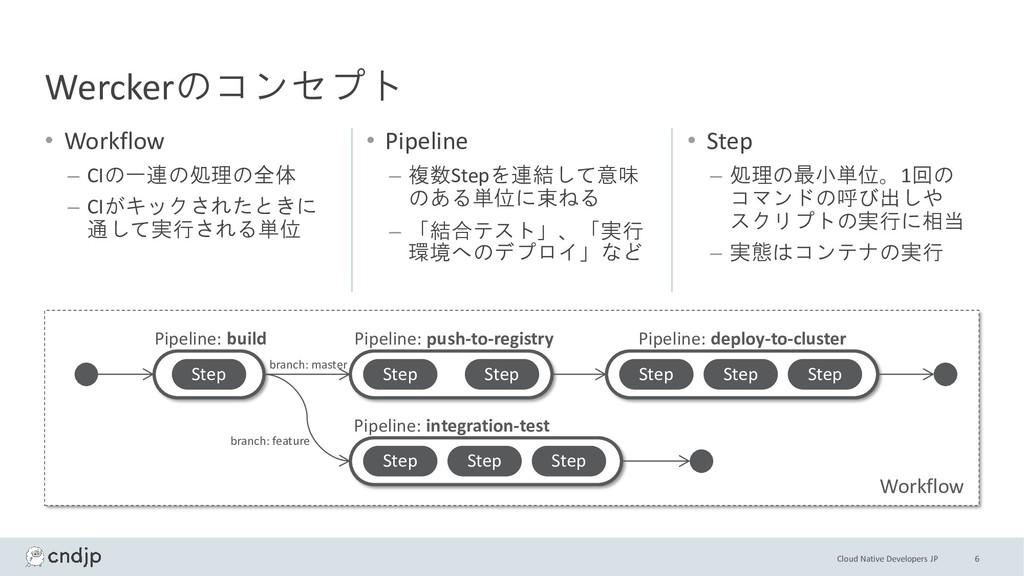 Cloud Native Developers JP • Workflow – CIの一連の処...