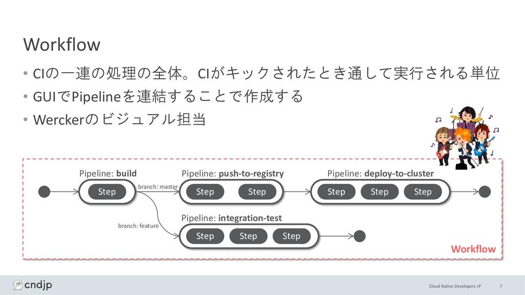 Cloud Native Developers JP Workflow • CIの一連の処理の...
