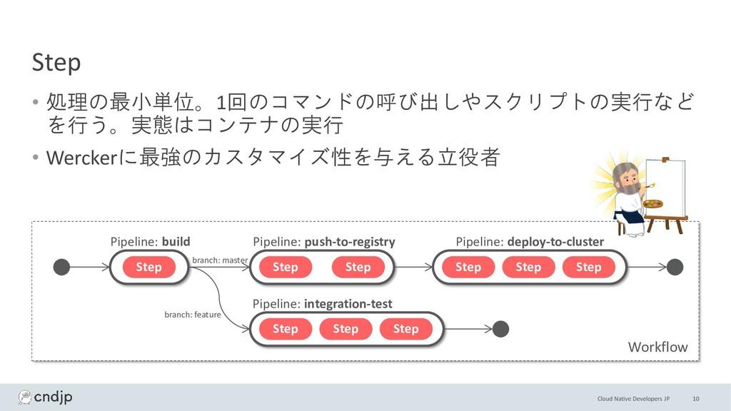 Cloud Native Developers JP Step • 処理の最小単位。1回のコマ...