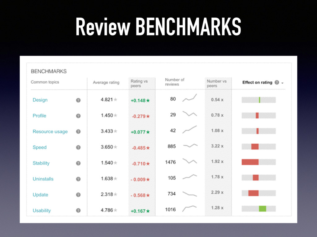 Review BENCHMARKS