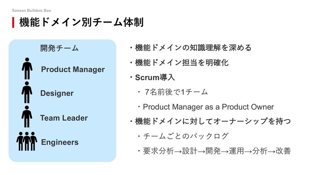 Sansan Builders Box 機能ドメイン別チーム体制 ・機能ドメインの知識理解を深...