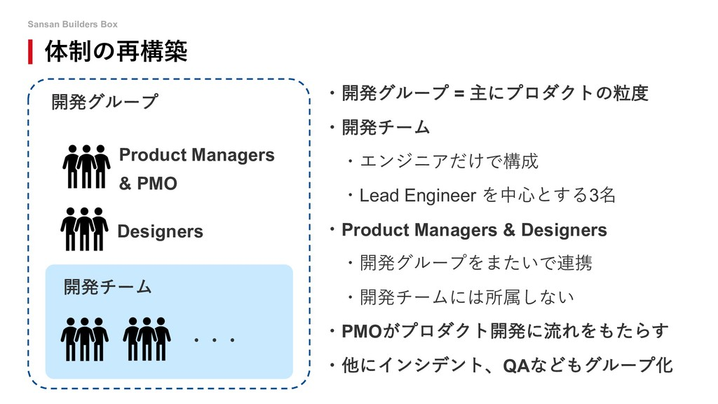 Sansan Builders Box 体制の再構築 Product Managers & P...