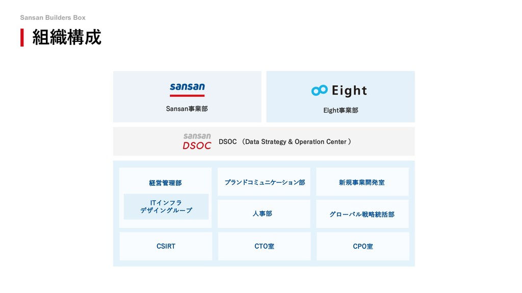 Sansan Builders Box 組織構成 Sansan事業部 Eight事業部 DSO...