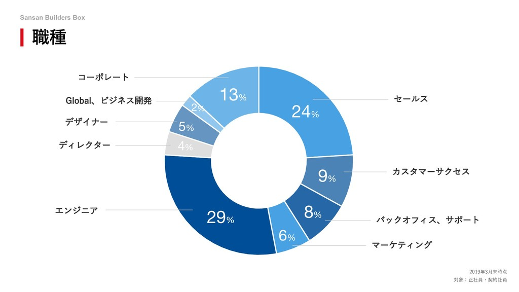Sansan Builders Box 職種 13% 2019年3⽉末時点 対象:正社員・契約...