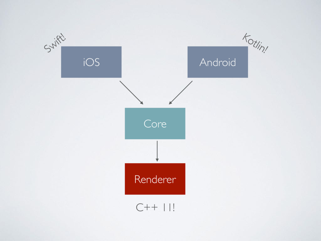 Core Renderer iOS Android Swift! Kotlin! C++ 11!