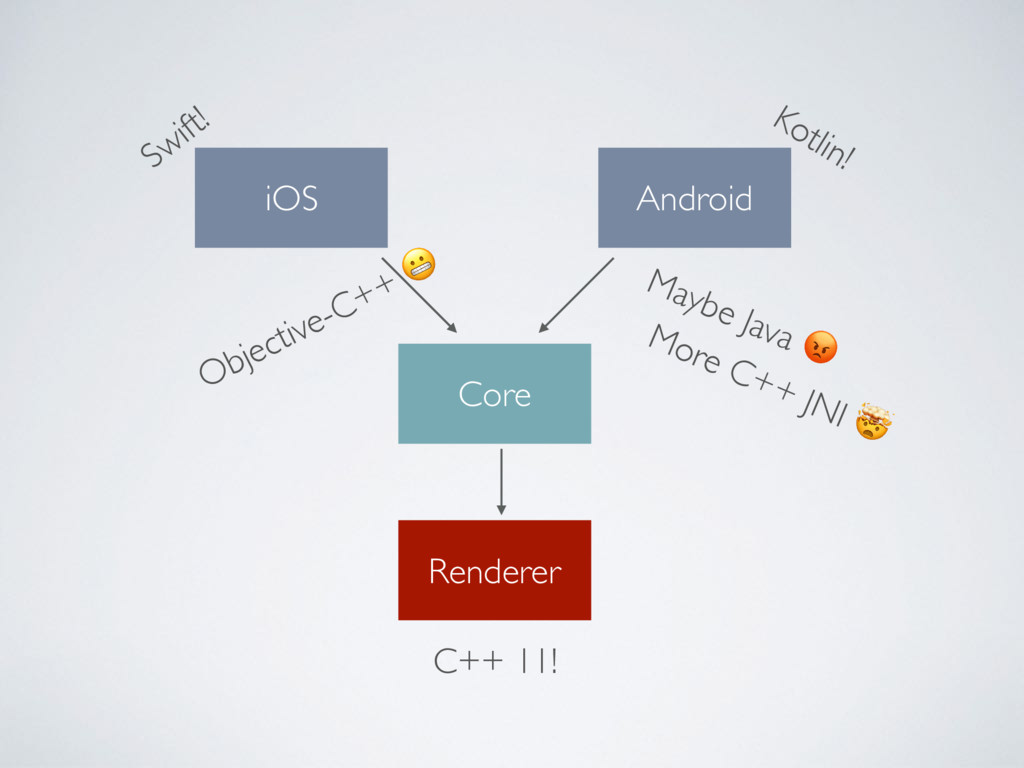 Core Renderer iOS Android Swift! Kotlin! C++ 11...
