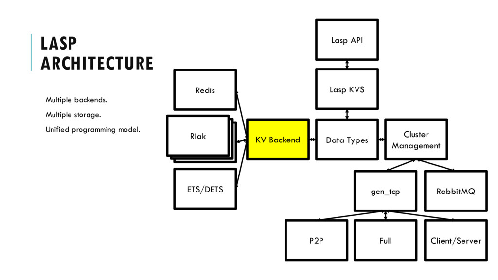 Lasp API LASP ARCHITECTURE Multiple backends. M...