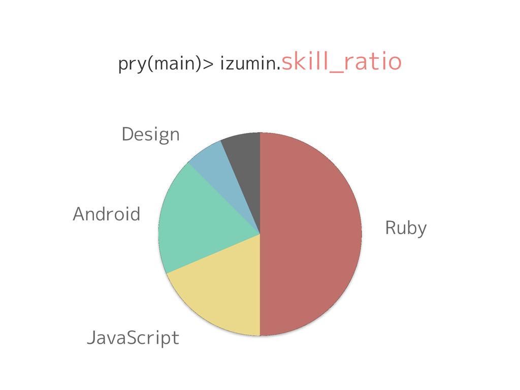 pry(main)> izumin.skill_ratio Ruby JavaScript A...
