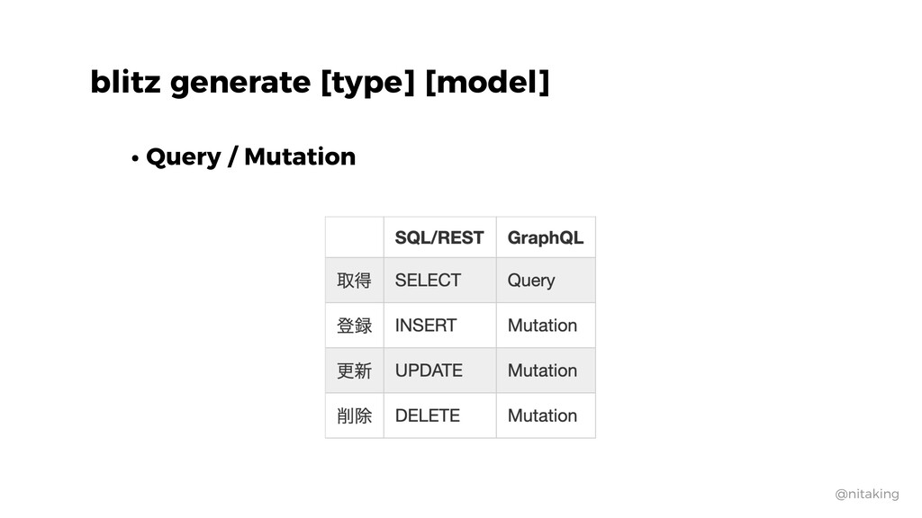 @nitaking • Query / Mutation blitz generate [ty...