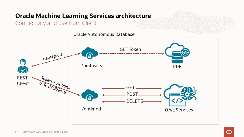 Oracle Machine Learning Services architecture C...