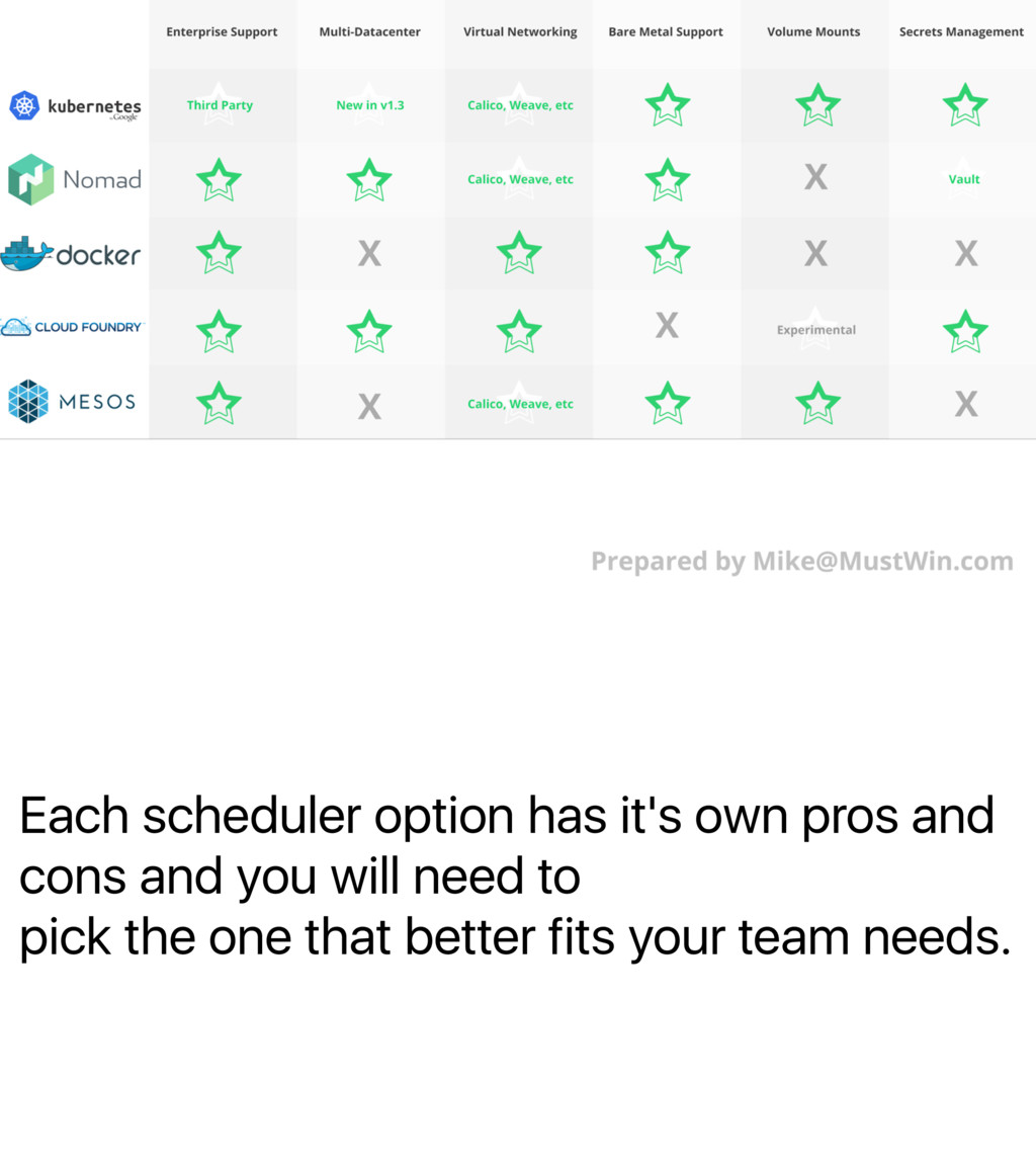 Each scheduler option has it's own pros and con...
