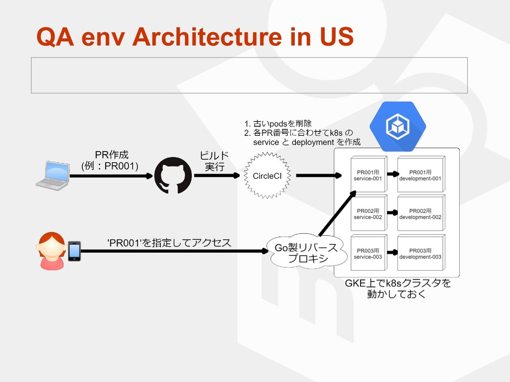 QA env Architecture in US