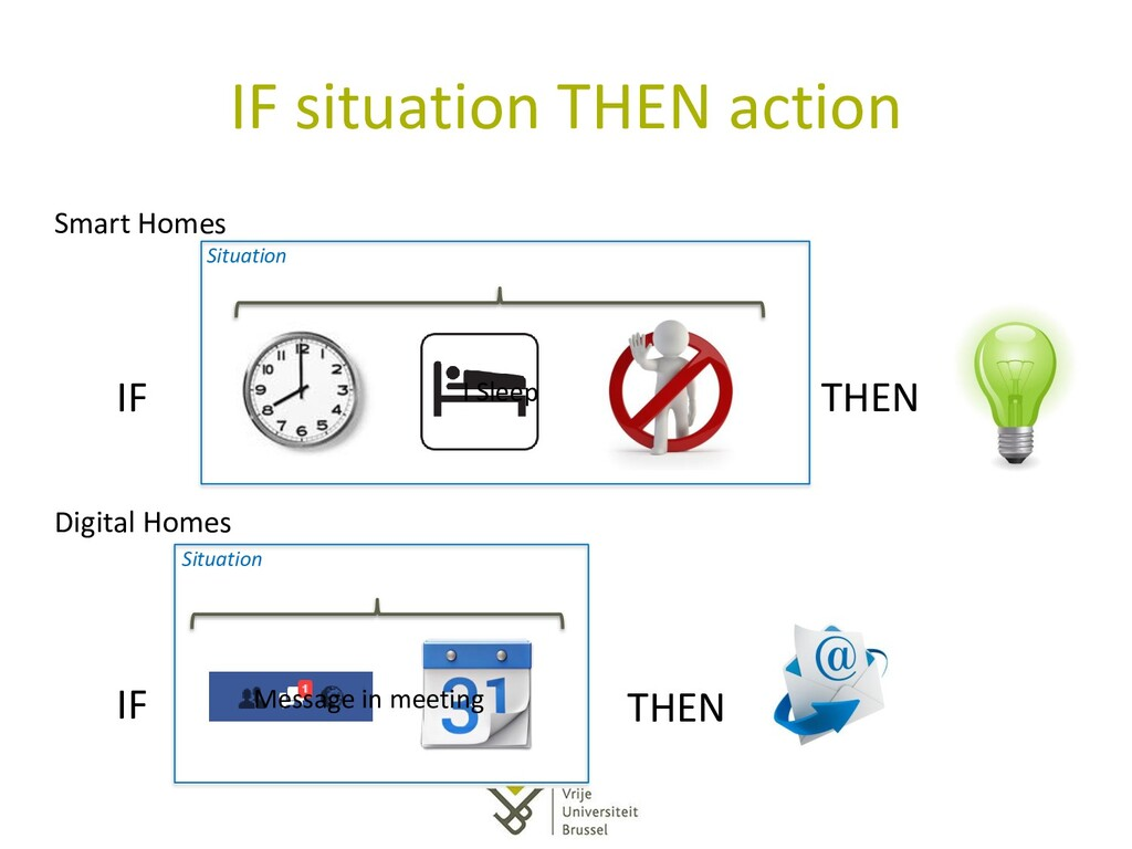 IF situation THEN action Smart Homes Digital Ho...
