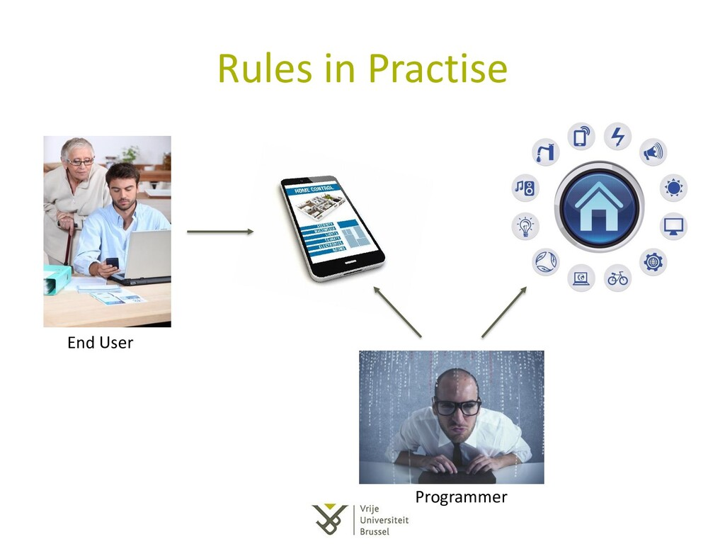 Rules in Practise End User Programmer