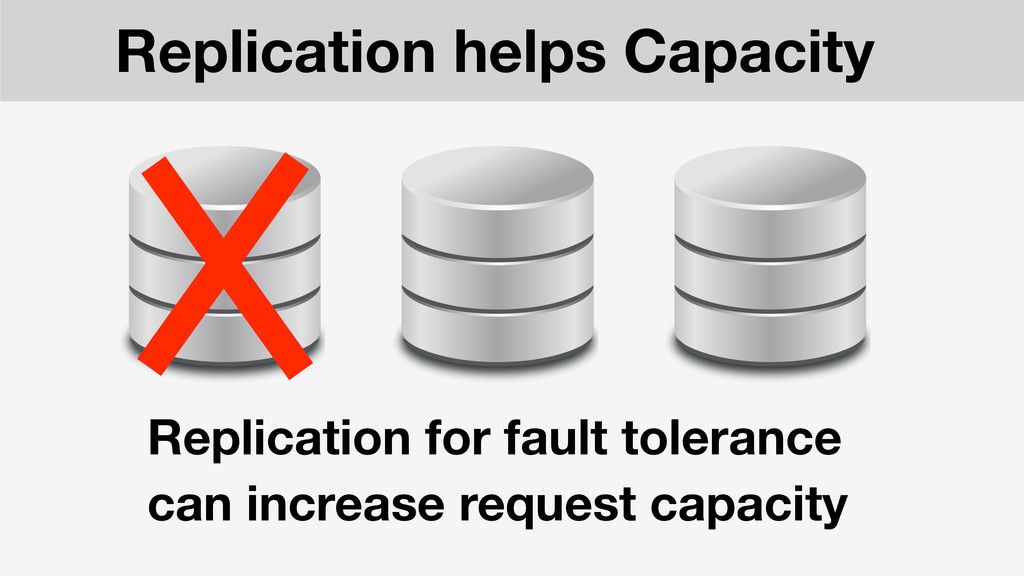 Replication for fault tolerance can increase re...